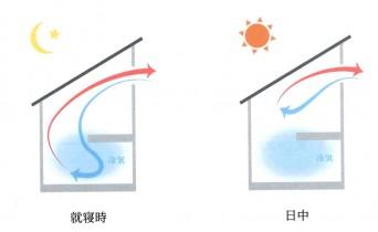 南雄三「通風トレーニング」上方一面開放熱対流型換気