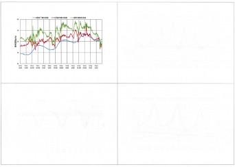 木組みの家「高円寺の家」床下温湿度グラフ2,