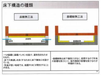 床下断熱の2種類